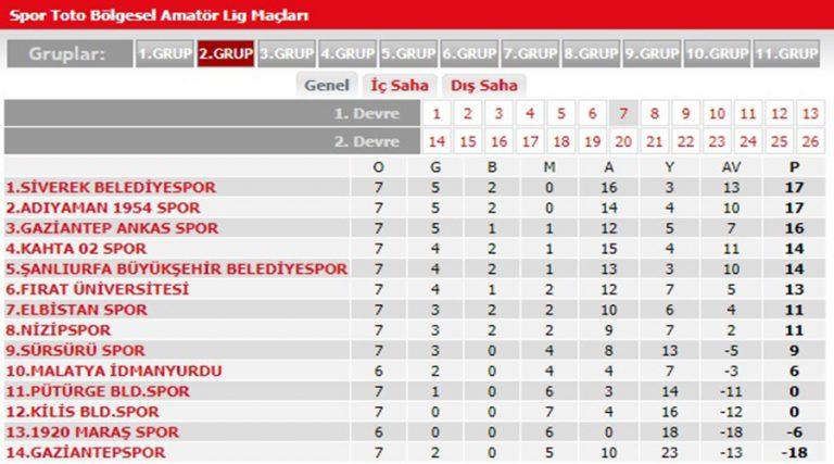 Siverek Belediyespor, Adıyaman deplasmanından 1 puan aldı